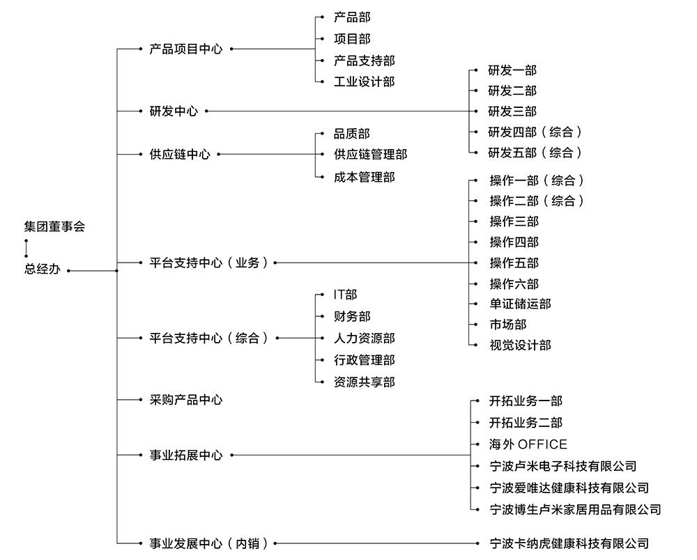中文网组织架构.jpg